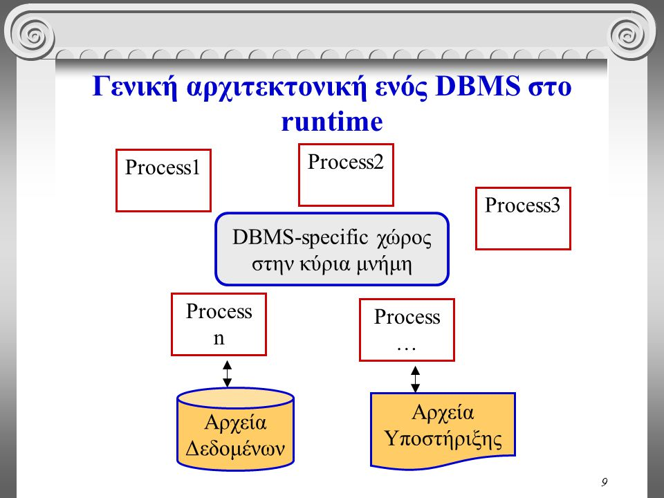 9 Γενική αρχιτεκτονική ενός DBMS στο runtime DBMS-specific χώρος στην κύρια μνήμη Process1 Process … Process n Process3 Process2 Αρχεία Δεδομένων Αρχεία Υποστήριξης