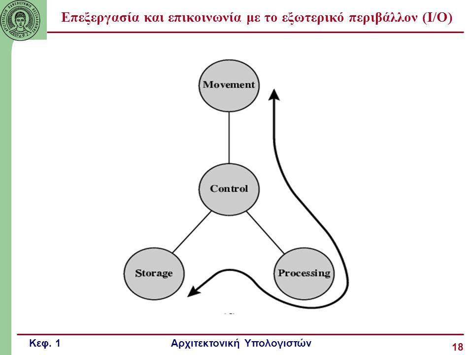 Κεφ. 1 Αρχιτεκτονική Υπολογιστών 18 Επεξεργασία και επικοινωνία με το εξωτερικό περιβάλλον (I/O)