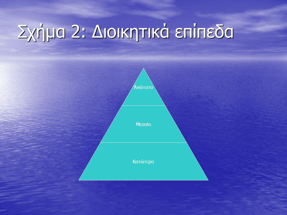 Σχήμα 2: Διοικητικά επίπεδα Άνώτατο Μεσαίο Κατώτερο