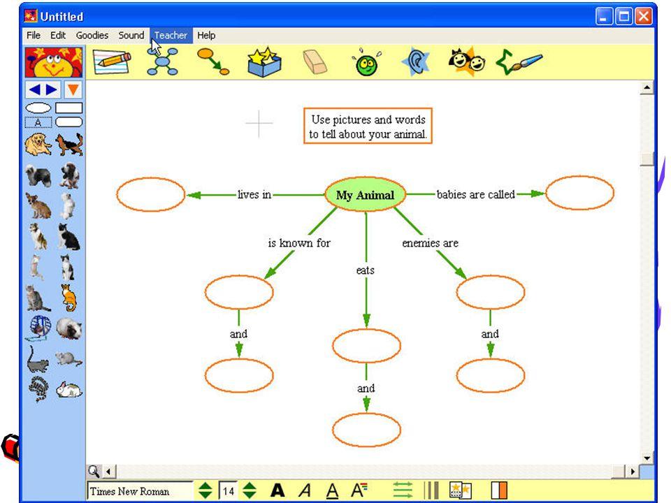 Εννοιολογικοί χάρτες Μπορούν να αξιοποιηθούν από τον εκπαιδευτικό ως: Μέσο για την οργάνωση του περιεχομένου κάποιου μαθήματος Μέσο παρουσίασης υλικού στους μαθητές Εργαλείο αξιολόγησης