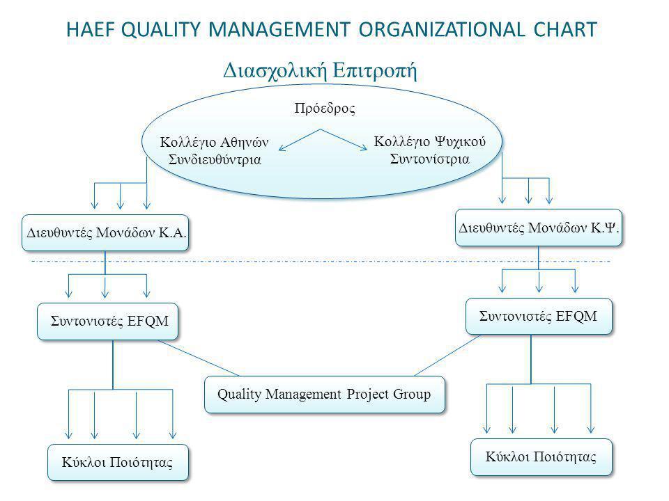 HAEF QUALITY MANAGEMENT ORGANIZATIONAL CHART Διασχολική Επιτροπή Διευθυντές Μονάδων Κ.Α.
