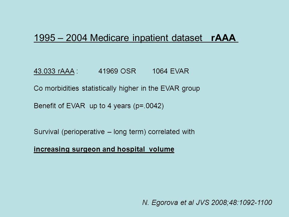 N. Egorova et al JVS 2008;48:1092-1100 1995 – 2004 Medicare inpatient dataset rAAA 43.033 rAAA : 41969 OSR 1064 EVAR Co morbidities statistically high