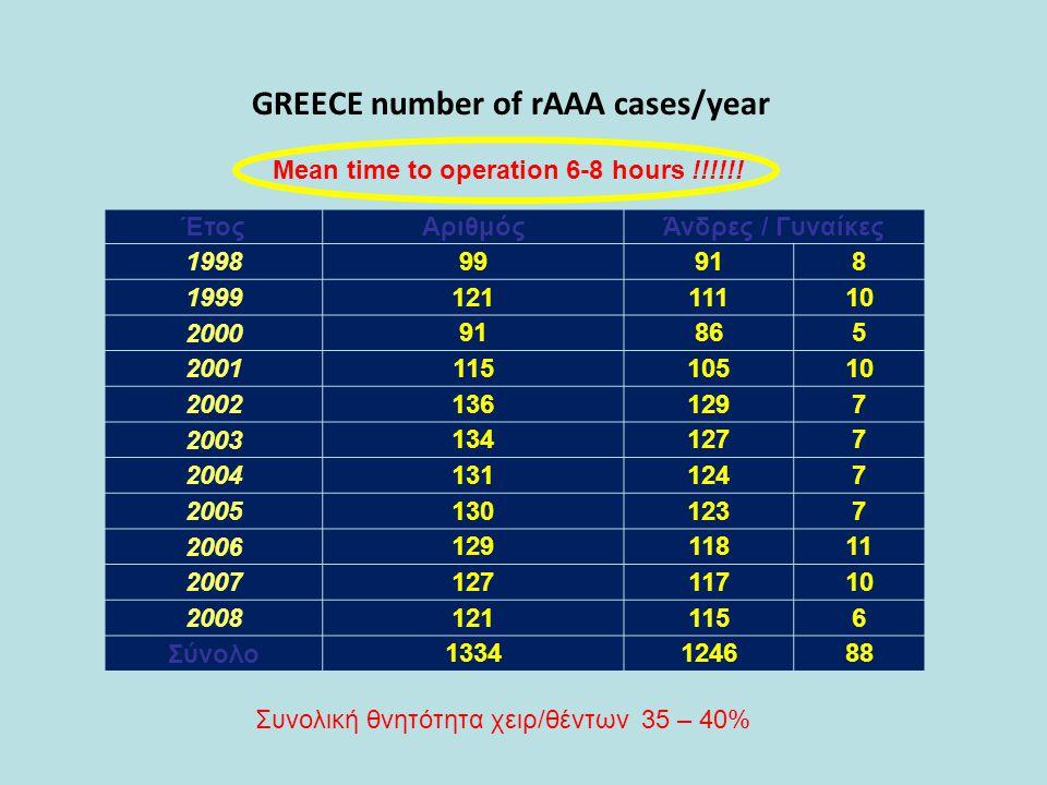 ΈτοςΑριθμόςΆνδρες / Γυναίκες 19989918 1999 12111110 2000 91865 2001 11510510 2002 1361297 2003 1341277 2004 1311247 2005 1301237 2006 12911811 2007 12711710 2008 1211156 Σύνολο 1334124688 GREECE number of rAAA cases/year Συνολική θνητότητα χειρ/θέντων 35 – 40% Mean time to operation 6-8 hours !!!!!!