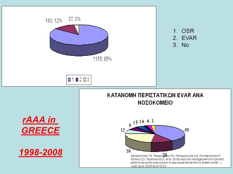 1.OSR 2.EVAR 3.No rAAA in GREECE 1998-2008 Gerassimidis TS, Papazoglou KO, Kamparoudis AG, Konstantinidis K, Karkos CD, Karamanos D, et al. Endovascul