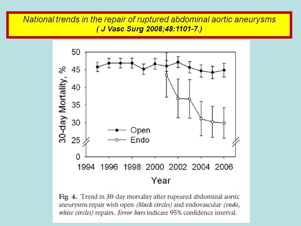 National trends in the repair of ruptured abdominal aortic aneurysms ( J Vasc Surg 2008;48:1101-7.)