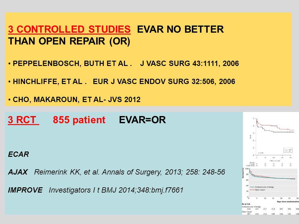 3 CONTROLLED STUDIES EVAR NO BETTER THAN OPEN REPAIR (OR) PEPPELENBOSCH, BUTH ET AL.