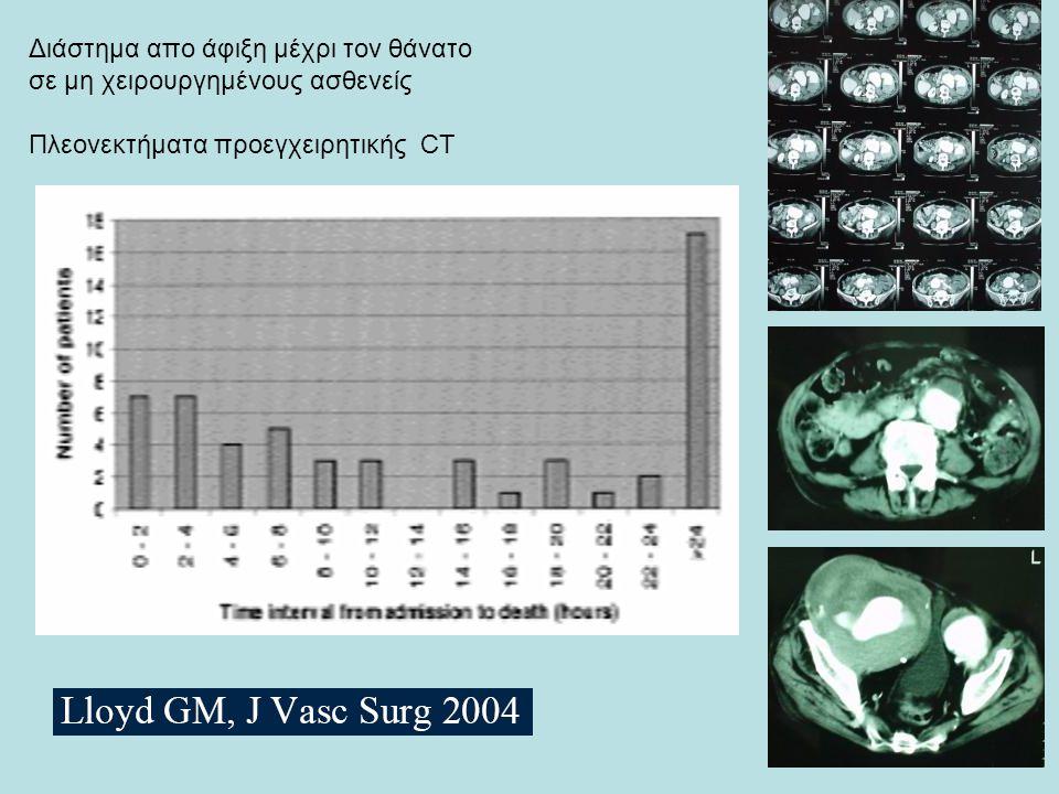 Διάστημα απο άφιξη μέχρι τον θάνατο σε μη χειρουργημένους ασθενείς Πλεονεκτήματα προεγχειρητικής CT
