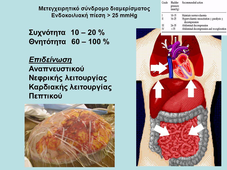 Μετεγχειρητικό σύνδρομο διαμερίσματος Ενδοκοιλιακή πίεση > 25 mmHg Συχνότητα 10 – 20 % Θνητότητα 60 – 100 % Επιδείνωση Αναπνευστικού Νεφρικής λειτουργ