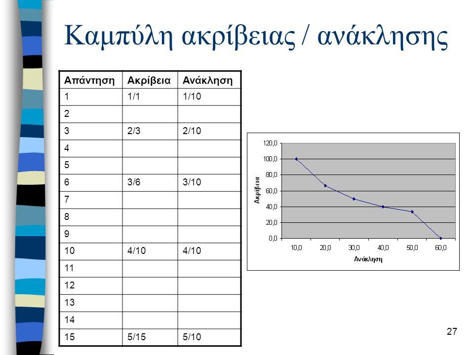 28 Αξιολόγηση ανάκτησης  Μέτρα συνδυασμού precision – recall –Μέσοι αρμονικοί –Άλλα στατιστικά  Μέτρα βασισμένα στο χρήστη –V σχετικά κείμενα, γνωστά στο χρήστη –R k,απαντημένα και γνωστά (A  V) –R u, απαντημένα και άγνωστα στο χρήστη –Κάλυψη αναγκών (coverage) χρήστη = |R k | / |V| –Καινοτομία (novelty) ποσοστό νέων σχετικών κειμένων = |R u | / (|R k | + |R u | )  Συλλογές κειμένων για αξιολόγηση μεθόδων –TREC –ISI