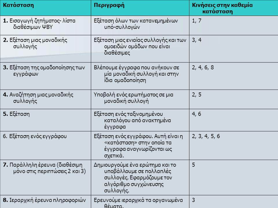 ΚατάστασηΠεριγραφήΚινήσεις στην καθεμία κατάσταση 1. Εισαγωγή ζητήματος- λίστα διαθέσιμων ΨΒΥ Εξέταση όλων των κατανεμημένων υπό-συλλογών 1, 7 2. Εξέτ