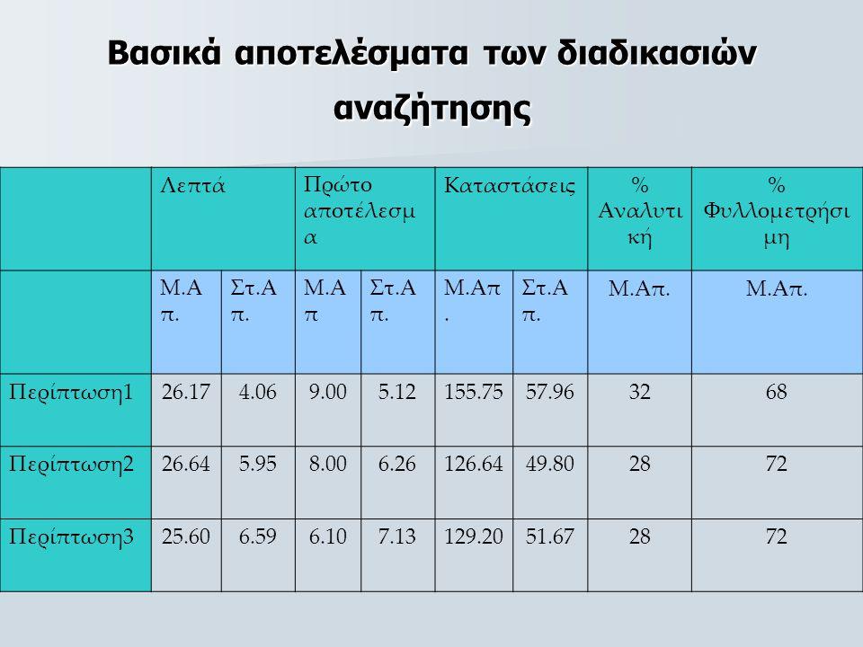 Βασικά αποτελέσματα των διαδικασιών αναζήτησης ΛεπτάΠρώτο αποτέλεσμ α Καταστάσεις% Αναλυτι κή % Φυλλομετρήσι μη Μ.Α π.