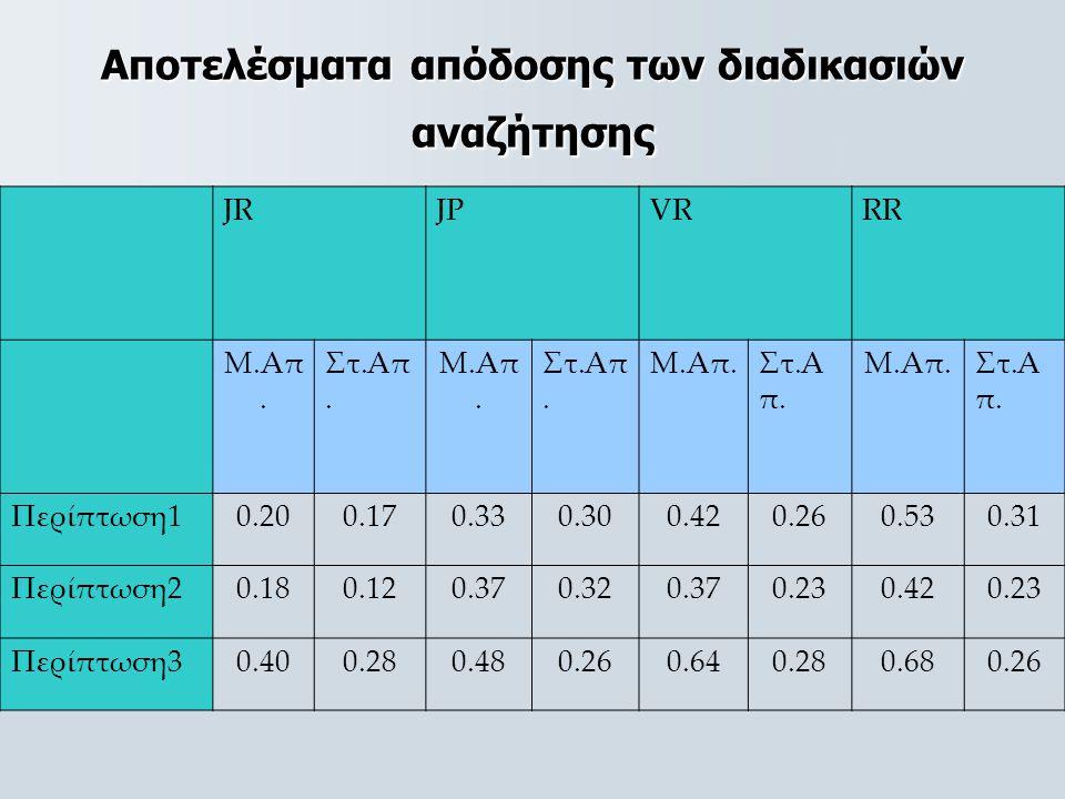 Αποτελέσματα απόδοσης των διαδικασιών αναζήτησης JRJPVRRR Μ.Απ. Στ.Απ. Μ.Απ. Στ.Απ. Μ.Απ.Στ.Α π. Μ.Απ.Στ.Α π. Περίπτωση10.200.170.330.300.420.260.530.