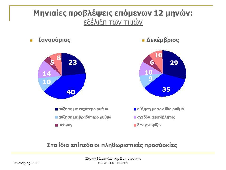 Ιανουάριος 2011 Έρευνα Καταναλωτικής Εμπιστοσύνης ΙΟΒΕ - DG ECFIN Μηνιαίες προβλέψεις επόμενων 12 μηνών: εξέλιξη των τιμών Στα ίδια επίπεδα οι πληθωριστικές προσδοκίες Δεκέμβριος Ιανουάριος