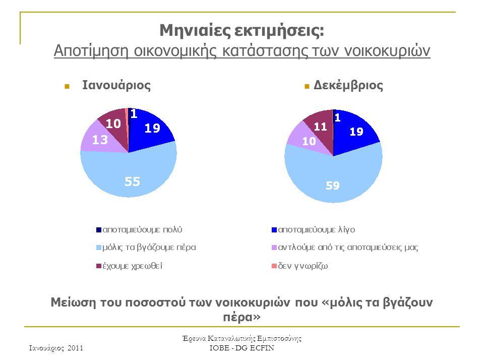 Ιανουάριος 2011 Έρευνα Καταναλωτικής Εμπιστοσύνης ΙΟΒΕ - DG ECFIN Μηνιαίες εκτιμήσεις: Αποτίμηση οικονομικής κατάστασης των νοικοκυριών Μείωση του ποσοστού των νοικοκυριών που «μόλις τα βγάζουν πέρα» Δεκέμβριος Ιανουάριος