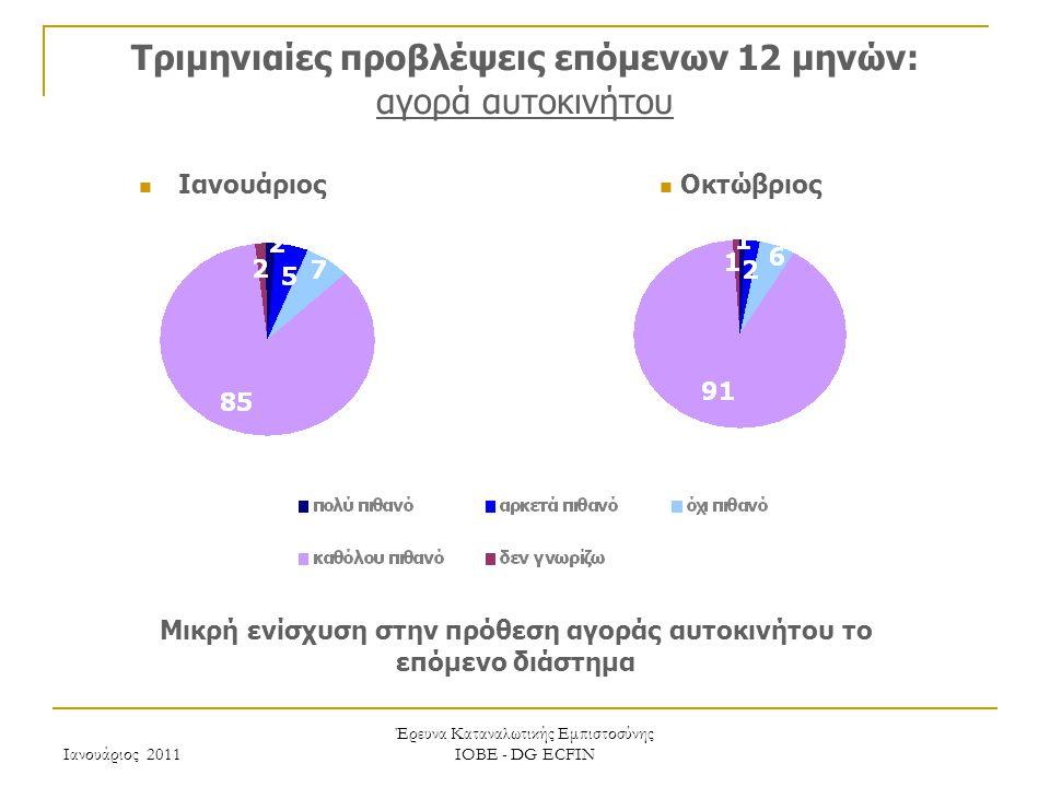 Ιανουάριος 2011 Έρευνα Καταναλωτικής Εμπιστοσύνης ΙΟΒΕ - DG ECFIN Τριμηνιαίες προβλέψεις επόμενων 12 μηνών: αγορά αυτοκινήτου Μικρή ενίσχυση στην πρόθεση αγοράς αυτοκινήτου το επόμενο διάστημα Οκτώβριος Ιανουάριος