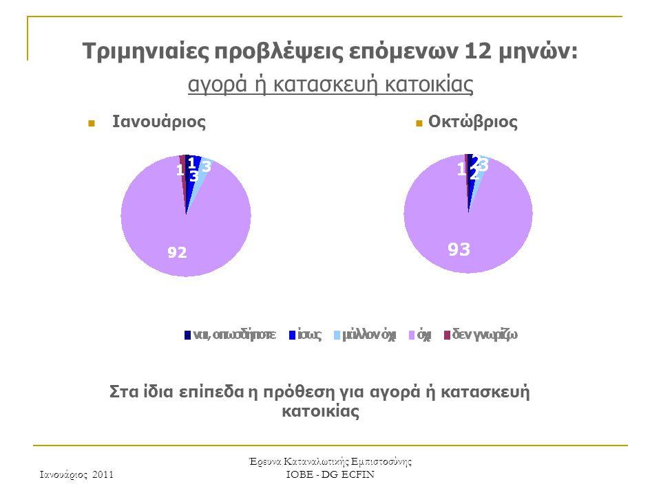 Ιανουάριος 2011 Έρευνα Καταναλωτικής Εμπιστοσύνης ΙΟΒΕ - DG ECFIN Τριμηνιαίες προβλέψεις επόμενων 12 μηνών: αγορά ή κατασκευή κατοικίας Στα ίδια επίπεδα η πρόθεση για αγορά ή κατασκευή κατοικίας Οκτώβριος Ιανουάριος
