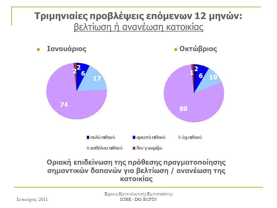 Ιανουάριος 2011 Έρευνα Καταναλωτικής Εμπιστοσύνης ΙΟΒΕ - DG ECFIN Τριμηνιαίες προβλέψεις επόμενων 12 μηνών: βελτίωση ή ανανέωση κατοικίας Οριακή επιδείνωση της πρόθεσης πραγματοποίησης σημαντικών δαπανών για βελτίωση / ανανέωση της κατοικίας Οκτώβριος Ιανουάριος