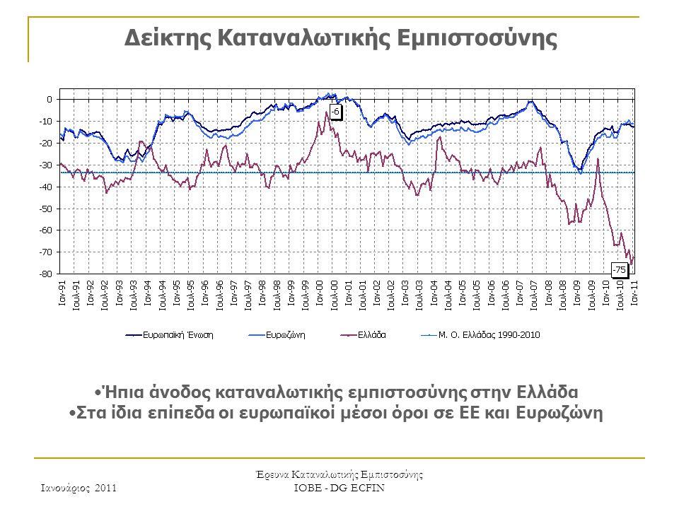 Ιανουάριος 2011 Έρευνα Καταναλωτικής Εμπιστοσύνης ΙΟΒΕ - DG ECFIN Δείκτης Καταναλωτικής Εμπιστοσύνης Ήπια άνοδος καταναλωτικής εμπιστοσύνης στην Ελλάδα Στα ίδια επίπεδα οι ευρωπαϊκοί μέσοι όροι σε ΕΕ και Ευρωζώνη