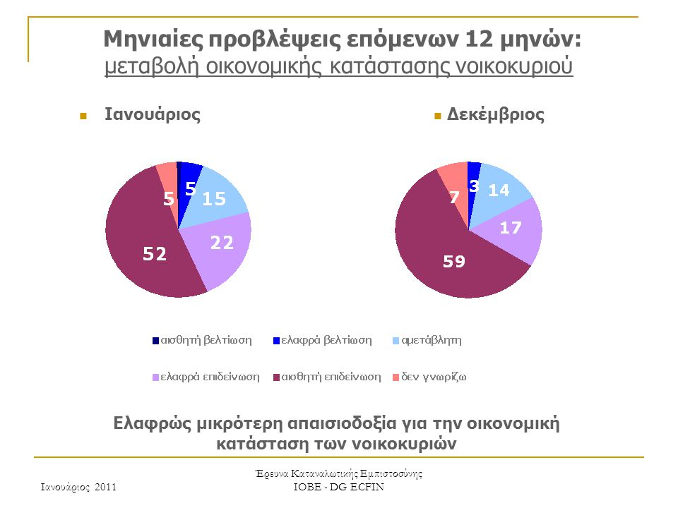 Ιανουάριος 2011 Έρευνα Καταναλωτικής Εμπιστοσύνης ΙΟΒΕ - DG ECFIN Μηνιαίες προβλέψεις επόμενων 12 μηνών: μεταβολή οικονομικής κατάστασης νοικοκυριού Ελαφρώς μικρότερη απαισιοδοξία για την οικονομική κατάσταση των νοικοκυριών Δεκέμβριος Ιανουάριος