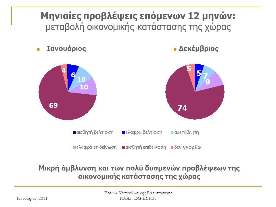 Ιανουάριος 2011 Έρευνα Καταναλωτικής Εμπιστοσύνης ΙΟΒΕ - DG ECFIN Μηνιαίες προβλέψεις επόμενων 12 μηνών: μεταβολή οικονομικής κατάστασης της χώρας Μικρή άμβλυνση και των πολύ δυσμενών προβλέψεων της οικονομικής κατάστασης της χώρας Δεκέμβριος Ιανουάριος