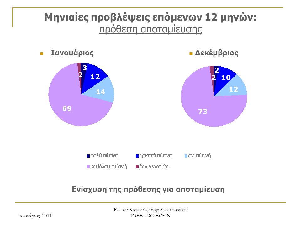 Ιανουάριος 2011 Έρευνα Καταναλωτικής Εμπιστοσύνης ΙΟΒΕ - DG ECFIN Μηνιαίες προβλέψεις επόμενων 12 μηνών: πρόθεση αποταμίευσης Ενίσχυση της πρόθεσης για αποταμίευση Δεκέμβριος Ιανουάριος