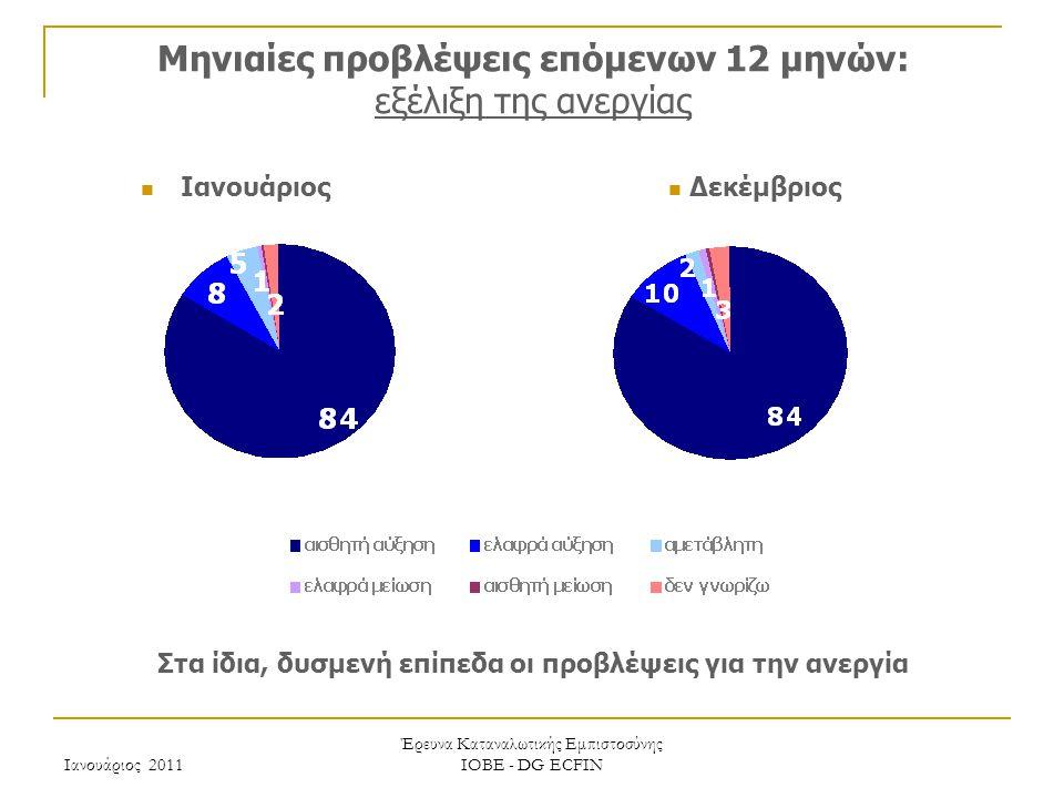 Ιανουάριος 2011 Έρευνα Καταναλωτικής Εμπιστοσύνης ΙΟΒΕ - DG ECFIN Μηνιαίες προβλέψεις επόμενων 12 μηνών: εξέλιξη της ανεργίας Στα ίδια, δυσμενή επίπεδα οι προβλέψεις για την ανεργία Δεκέμβριος Ιανουάριος