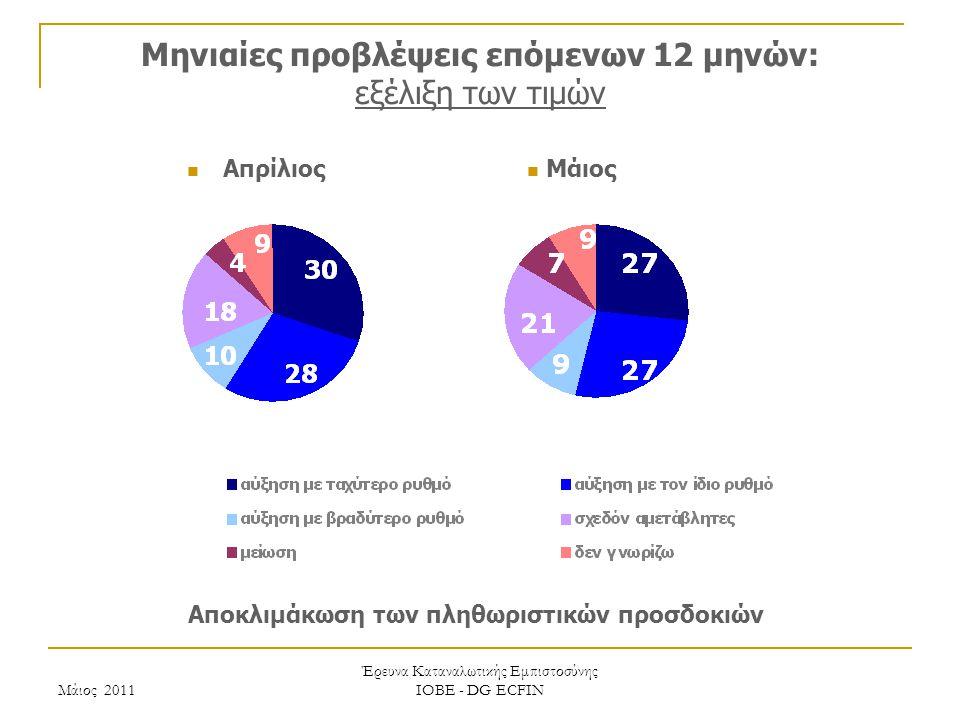 Μάιος 2011 Έρευνα Καταναλωτικής Εμπιστοσύνης ΙΟΒΕ - DG ECFIN Μηνιαίες προβλέψεις επόμενων 12 μηνών: εξέλιξη των τιμών Αποκλιμάκωση των πληθωριστικών προσδοκιών Μάιος Απρίλιος