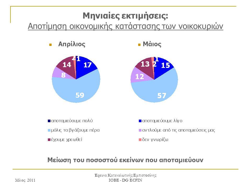 Μάιος 2011 Έρευνα Καταναλωτικής Εμπιστοσύνης ΙΟΒΕ - DG ECFIN Μηνιαίες εκτιμήσεις: Αποτίμηση οικονομικής κατάστασης των νοικοκυριών Μείωση του ποσοστού εκείνων που αποταμιεύουν Μάιος Απρίλιος