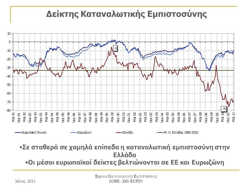 Μάιος 2011 Έρευνα Καταναλωτικής Εμπιστοσύνης ΙΟΒΕ - DG ECFIN Δείκτης Καταναλωτικής Εμπιστοσύνης Σε σταθερά σε χαμηλά επίπεδα η καταναλωτική εμπιστοσύνη στην Ελλάδα Οι μέσοι ευρωπαϊκοί δείκτες βελτιώνονται σε ΕΕ και Ευρωζώνη
