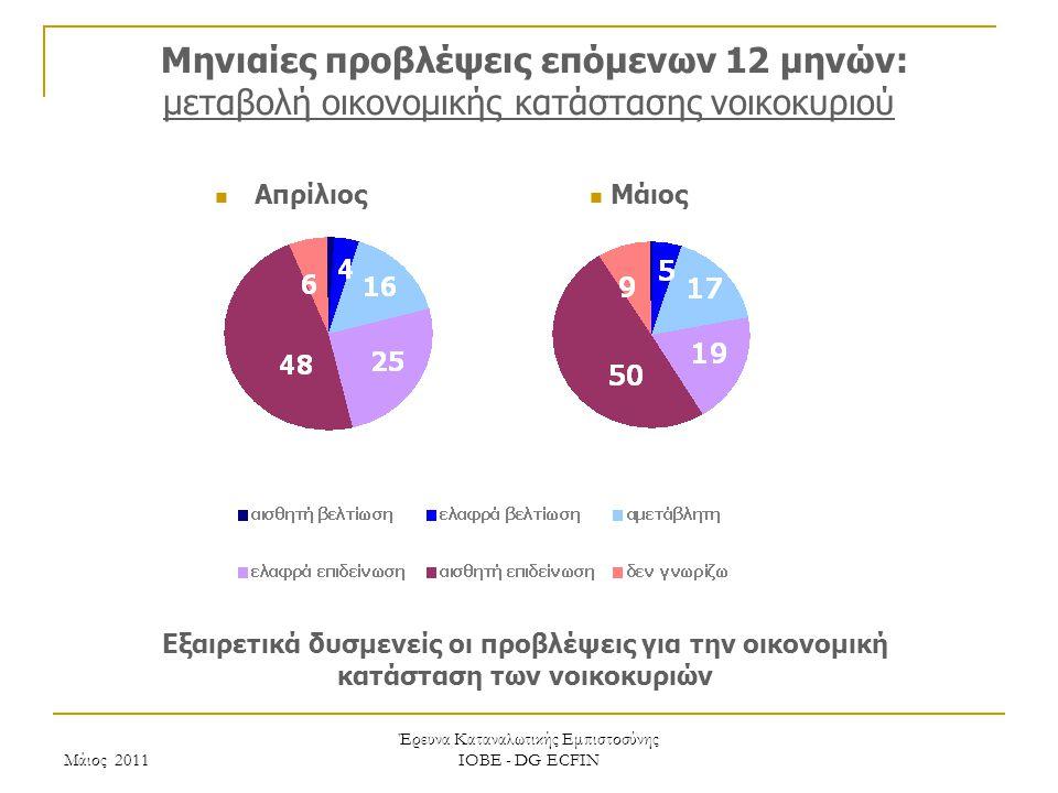Μάιος 2011 Έρευνα Καταναλωτικής Εμπιστοσύνης ΙΟΒΕ - DG ECFIN Μηνιαίες προβλέψεις επόμενων 12 μηνών: μεταβολή οικονομικής κατάστασης νοικοκυριού Εξαιρετικά δυσμενείς οι προβλέψεις για την οικονομική κατάσταση των νοικοκυριών Μάιος Απρίλιος
