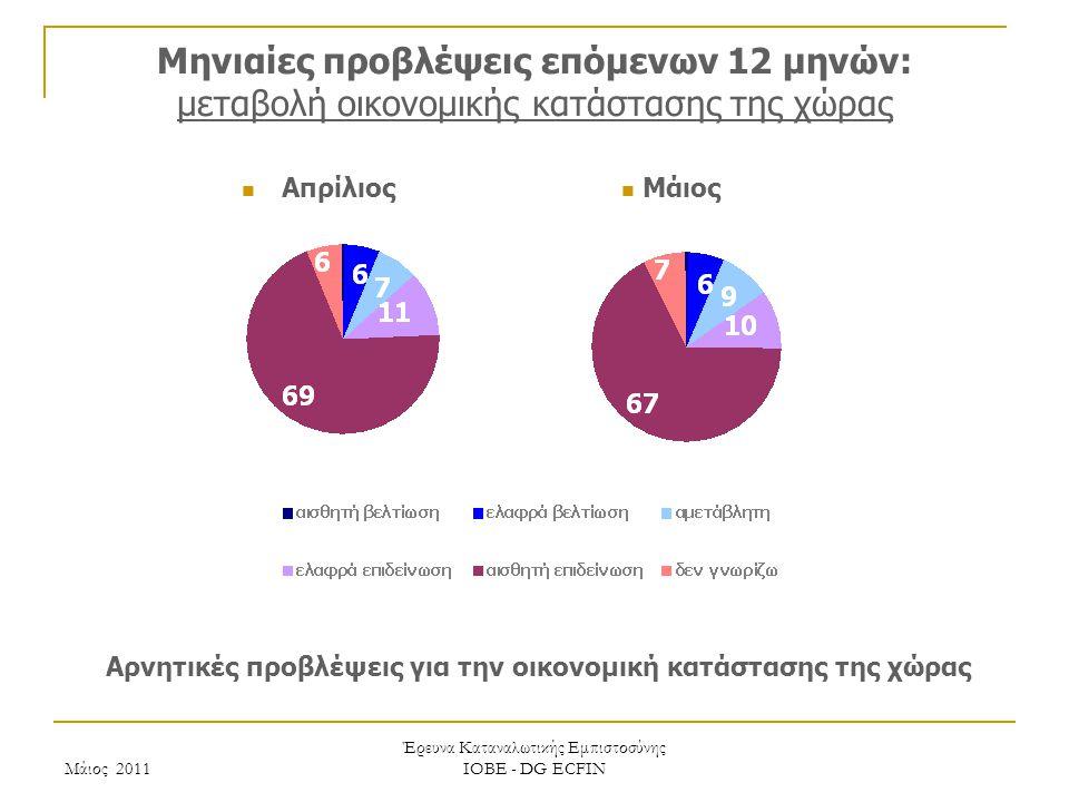Μάιος 2011 Έρευνα Καταναλωτικής Εμπιστοσύνης ΙΟΒΕ - DG ECFIN Μηνιαίες προβλέψεις επόμενων 12 μηνών: μεταβολή οικονομικής κατάστασης της χώρας Αρνητικές προβλέψεις για την οικονομική κατάστασης της χώρας Μάιος Απρίλιος