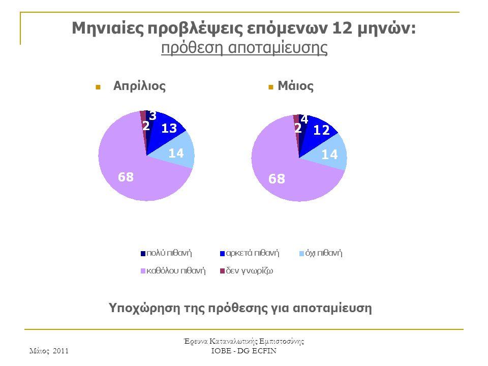 Μάιος 2011 Έρευνα Καταναλωτικής Εμπιστοσύνης ΙΟΒΕ - DG ECFIN Μηνιαίες προβλέψεις επόμενων 12 μηνών: πρόθεση αποταμίευσης Υποχώρηση της πρόθεσης για αποταμίευση Μάιος Απρίλιος