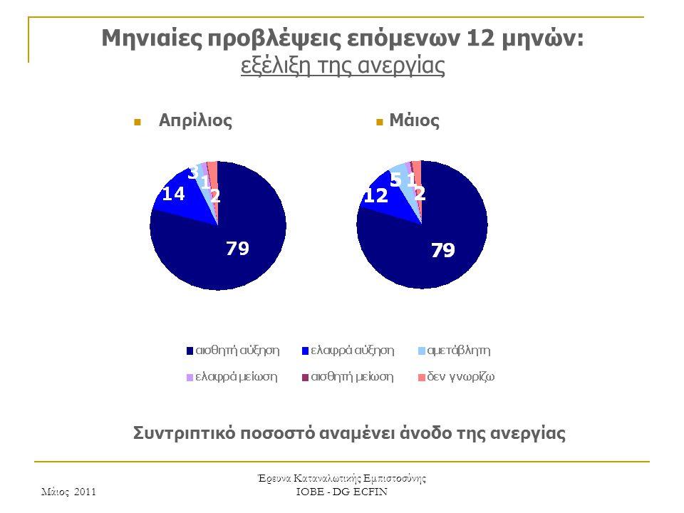 Μάιος 2011 Έρευνα Καταναλωτικής Εμπιστοσύνης ΙΟΒΕ - DG ECFIN Μηνιαίες προβλέψεις επόμενων 12 μηνών: εξέλιξη της ανεργίας Συντριπτικό ποσοστό αναμένει άνοδο της ανεργίας Μάιος Απρίλιος