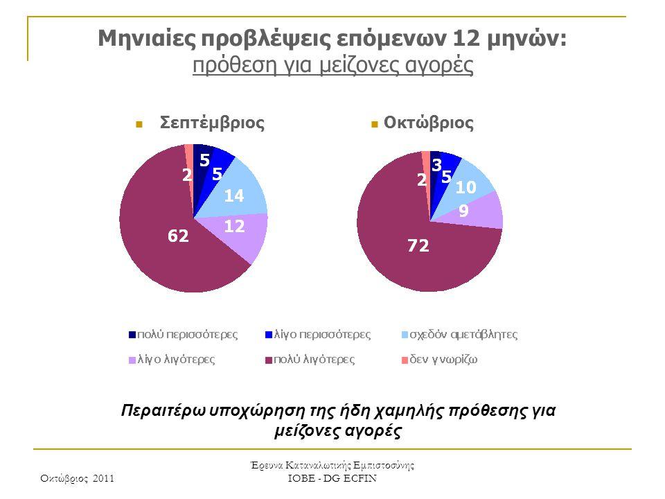 Οκτώβριος 2011 Έρευνα Καταναλωτικής Εμπιστοσύνης ΙΟΒΕ - DG ECFIN Μηνιαίες προβλέψεις επόμενων 12 μηνών: πρόθεση για μείζονες αγορές Περαιτέρω υποχώρηση της ήδη χαμηλής πρόθεσης για μείζονες αγορές Οκτώβριος Σεπτέμβριος