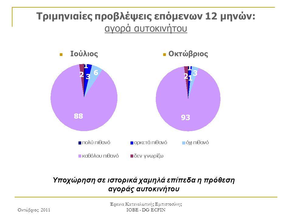 Οκτώβριος 2011 Έρευνα Καταναλωτικής Εμπιστοσύνης ΙΟΒΕ - DG ECFIN Τριμηνιαίες προβλέψεις επόμενων 12 μηνών: αγορά αυτοκινήτου Υποχώρηση σε ιστορικά χαμηλά επίπεδα η πρόθεση αγοράς αυτοκινήτου Οκτώβριος Ιούλιος