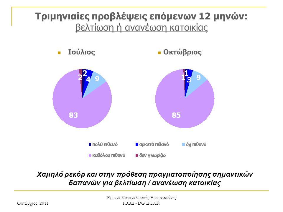 Οκτώβριος 2011 Έρευνα Καταναλωτικής Εμπιστοσύνης ΙΟΒΕ - DG ECFIN Τριμηνιαίες προβλέψεις επόμενων 12 μηνών: βελτίωση ή ανανέωση κατοικίας Χαμηλό ρεκόρ και στην πρόθεση πραγματοποίησης σημαντικών δαπανών για βελτίωση / ανανέωση κατοικίας Οκτώβριος Ιούλιος