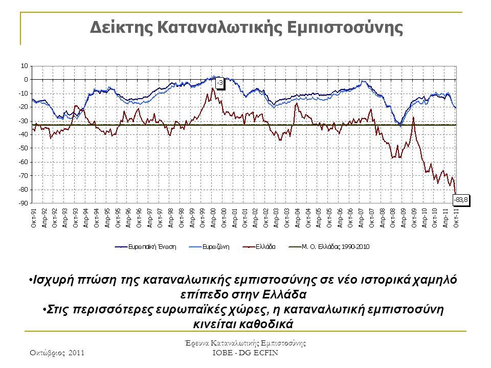 Οκτώβριος 2011 Έρευνα Καταναλωτικής Εμπιστοσύνης ΙΟΒΕ - DG ECFIN Δείκτης Καταναλωτικής Εμπιστοσύνης Ισχυρή πτώση της καταναλωτικής εμπιστοσύνης σε νέο ιστορικά χαμηλό επίπεδο στην Ελλάδα Στις περισσότερες ευρωπαϊκές χώρες, η καταναλωτική εμπιστοσύνη κινείται καθοδικά