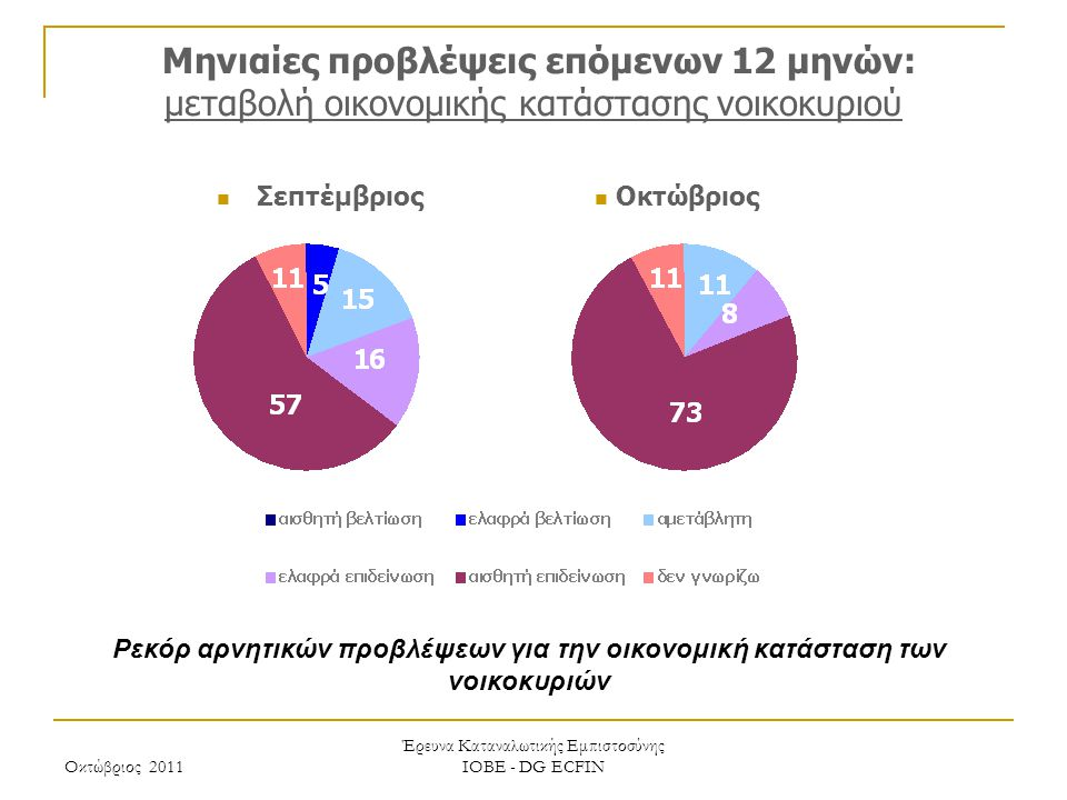 Οκτώβριος 2011 Έρευνα Καταναλωτικής Εμπιστοσύνης ΙΟΒΕ - DG ECFIN Μηνιαίες προβλέψεις επόμενων 12 μηνών: μεταβολή οικονομικής κατάστασης νοικοκυριού Ρεκόρ αρνητικών προβλέψεων για την οικονομική κατάσταση των νοικοκυριών Οκτώβριος Σεπτέμβριος