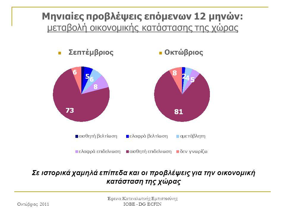 Οκτώβριος 2011 Έρευνα Καταναλωτικής Εμπιστοσύνης ΙΟΒΕ - DG ECFIN Μηνιαίες προβλέψεις επόμενων 12 μηνών: μεταβολή οικονομικής κατάστασης της χώρας Σε ιστορικά χαμηλά επίπεδα και οι προβλέψεις για την οικονομική κατάσταση της χώρας Οκτώβριος Σεπτέμβριος