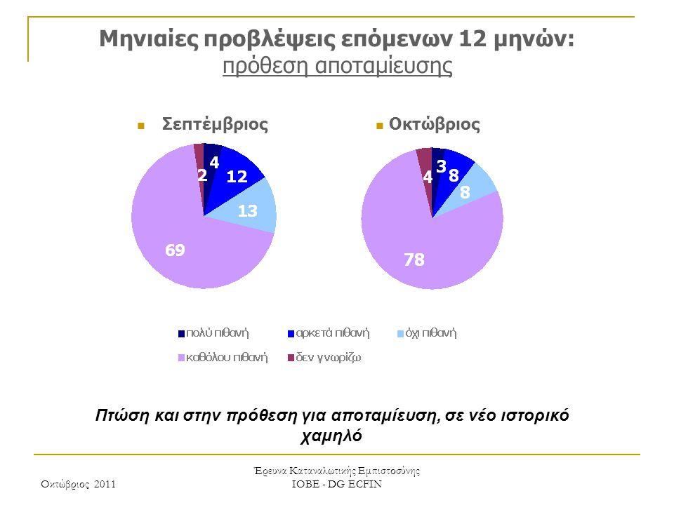 Οκτώβριος 2011 Έρευνα Καταναλωτικής Εμπιστοσύνης ΙΟΒΕ - DG ECFIN Μηνιαίες προβλέψεις επόμενων 12 μηνών: πρόθεση αποταμίευσης Πτώση και στην πρόθεση για αποταμίευση, σε νέο ιστορικό χαμηλό Οκτώβριος Σεπτέμβριος