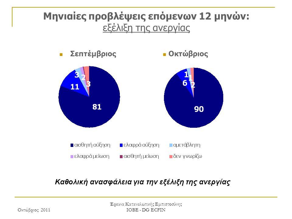 Οκτώβριος 2011 Έρευνα Καταναλωτικής Εμπιστοσύνης ΙΟΒΕ - DG ECFIN Μηνιαίες προβλέψεις επόμενων 12 μηνών: εξέλιξη των τιμών Μικρή ενίσχυση των πληθωριστικών προσδοκιών Οκτώβριος Σεπτέμβριος