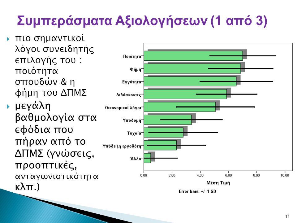  πιο σημαντικοί λόγοι συνειδητής επιλογής του : ποιότητα σπουδών & η φήμη του ΔΠΜΣ  μεγάλη βαθμολογία στα εφόδια που πήραν από το ΔΠΜΣ (γνώσεις, προ