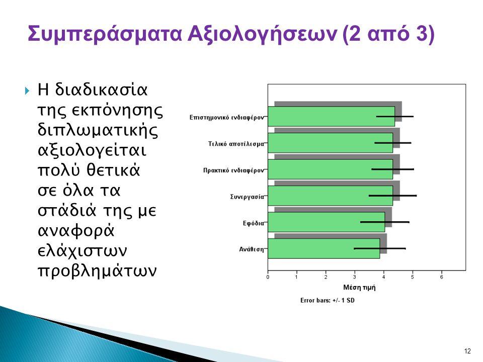  Η διαδικασία της εκπόνησης διπλωματικής αξιολογείται πολύ θετικά σε όλα τα στάδιά της με αναφορά ελάχιστων προβλημάτων 12 Συμπεράσματα Αξιολογήσεων