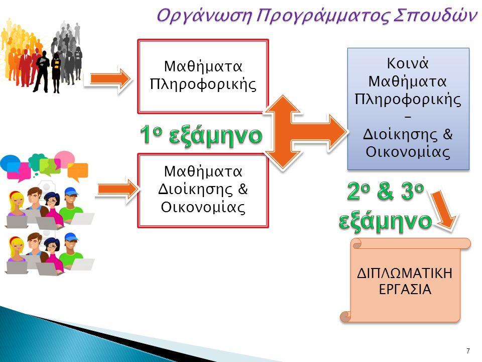 8 1 Ο ΕΞΑΜΗΝΟ Πληροφοριακά Συστήματα Επιχειρήσεων Συστήματα Στήριξης Αποφάσεων Βάσεις Δεδομένων Πληροφοριακά Περιβάλλοντα Παγκόσμιου Ιστού Υποδομές Τεχνολογίας Πληροφορίας Διοίκηση Επιχειρήσεων Διοίκηση Μάρκετινγκ Χρηματοοικονομική Λογιστική Διοικητική Λογιστική Διοίκηση Ανθρωπίνων Πόρων 2ο ΕΞΑΜΗΝΟ Αποθήκες Δεδομένων & Εξόρυξη Δεδομένων Διοίκηση Έργων Πληροφορικής Διαχείριση Γνώσης Διοίκηση Επιχειρησιακών Λειτουργιών Επικοινωνία και Προώθηση Χρηματοοικονομική Ανάλυση και Θεωρία Χαρτοφυλακίου Δίκαιο Πληροφορικής Μεθοδολογία Έρευνας και Ανάλυσης Δεδομένων 3ο ΕΞΑΜΗΝΟ Προσομοίωση στη Διοίκηση Ηλεκτρονικό Εμπόριο Συμπεριφορά Καταναλωτή Διαχείριση Χρηματο- οικονομικών Κινδύνων
