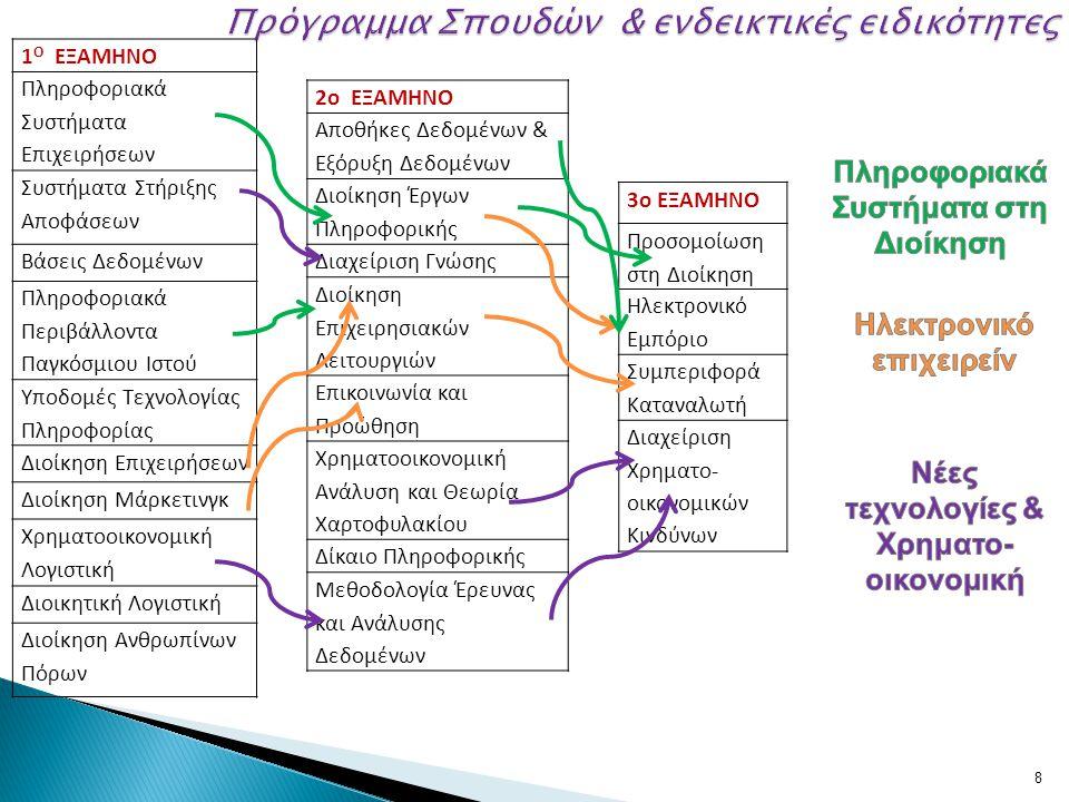 8 1 Ο ΕΞΑΜΗΝΟ Πληροφοριακά Συστήματα Επιχειρήσεων Συστήματα Στήριξης Αποφάσεων Βάσεις Δεδομένων Πληροφοριακά Περιβάλλοντα Παγκόσμιου Ιστού Υποδομές Τε