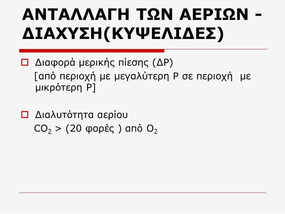 ANTAΛΛΑΓΗ ΤΩΝ ΑΕΡΙΩΝ - ΔΙΑΧΥΣΗ(ΚΥΨΕΛΙΔΕΣ)  Διαφορά μερικής πίεσης (ΔΡ) [από περιοχή με μεγαλύτερη Ρ σε περιοχή με μικρότερη Ρ]  Διαλυτότητα αερίου CO 2 > (20 φορές ) από Ο 2