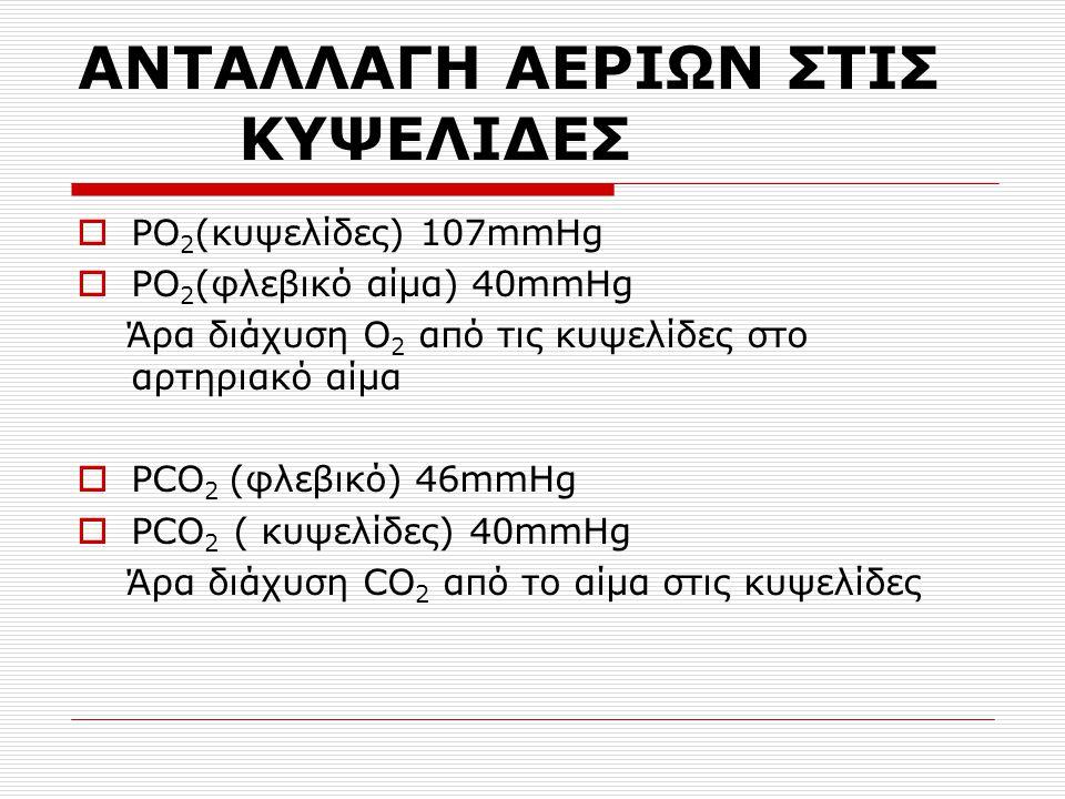 ΑΝΤΑΛΛΑΓΗ ΑΕΡΙΩΝ ΣΤΙΣ ΚΥΨΕΛΙΔΕΣ  PO 2 (κυψελίδες) 107mmHg  PO 2 (φλεβικό αίμα) 40mmHg Άρα διάχυση Ο 2 από τις κυψελίδες στο αρτηριακό αίμα  PCO 2 (φλεβικό) 46mmHg  PCO 2 ( κυψελίδες) 40mmHg Άρα διάχυση CO 2 από το αίμα στις κυψελίδες