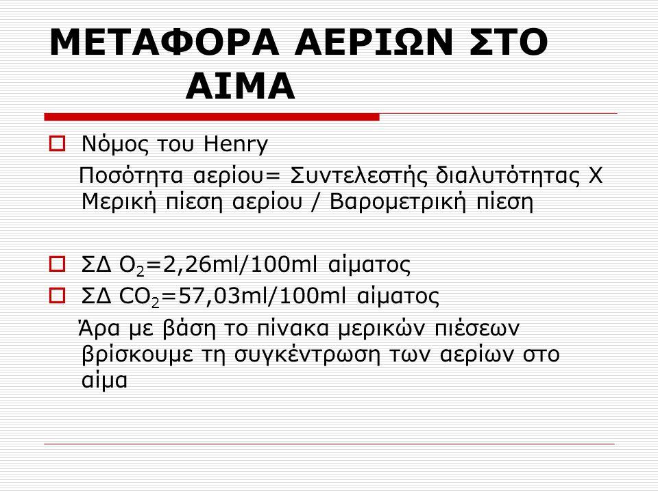 ΜΕΤΑΦΟΡΑ ΑΕΡΙΩΝ ΣΤΟ ΑΙΜΑ  Νόμος του Henry Ποσότητα αερίου= Συντελεστής διαλυτότητας Χ Μερική πίεση αερίου / Βαρομετρική πίεση  ΣΔ Ο 2 =2,26ml/100ml αίματος  ΣΔ CO 2 =57,03ml/100ml αίματος Άρα με βάση το πίνακα μερικών πιέσεων βρίσκουμε τη συγκέντρωση των αερίων στο αίμα