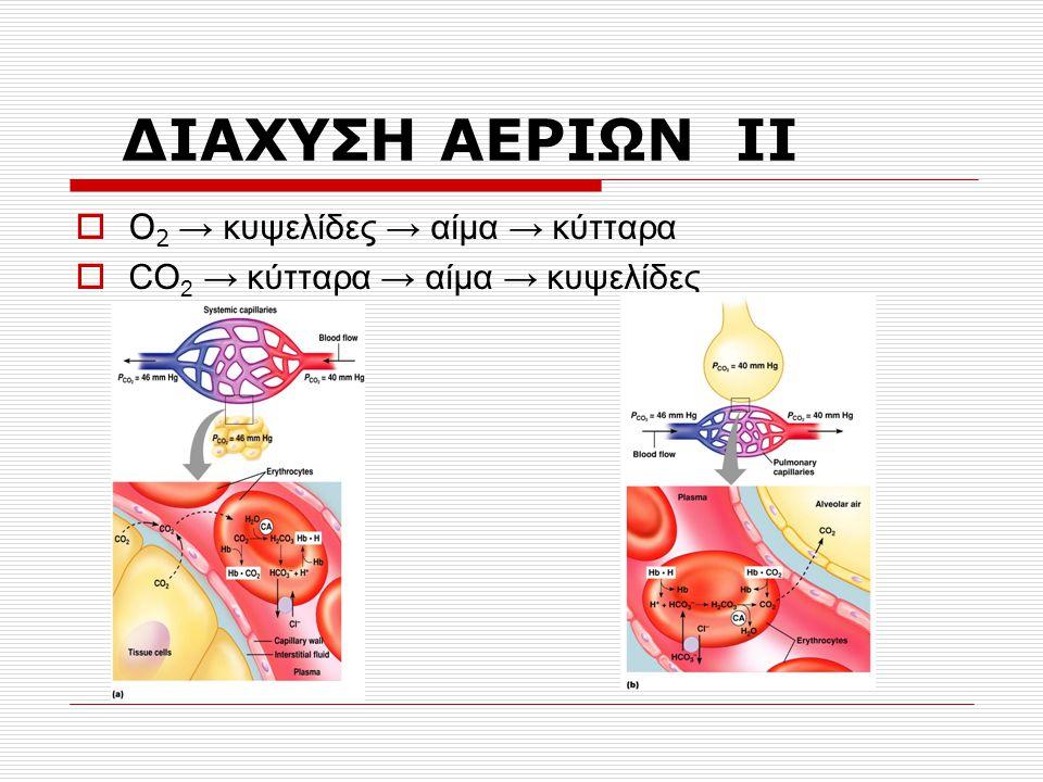 ΑΝΤΑΛΛΑΓΗ ΑΕΡΙΩΝ ΣΤΟΥΣ ΙΣΤΟΥΣ  Ιστικά τριχοειδή  PO 2 100mmHg / PCO 2 40mmHg  Κύτταρα  PO 2 40mmHg / PCO 2 46mmHg  Άρα το Ο 2 από το αίμα διαχέεται στα κύτταρα & το CO 2 από τα κύτταρα στο αίμα