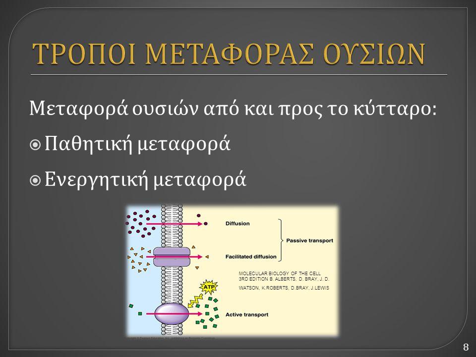 8 Μεταφορά ουσιών από και προς το κύτταρο :  Παθητική μεταφορά  Ενεργητική μεταφορά MOLECULAR BIOLOGY OF THE CELL 3RD EDITION B. ALBERTS, D. BRAY, J